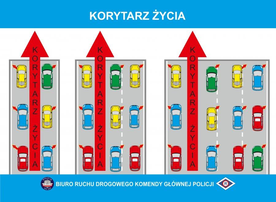"""6 grudnia wchodzą w życie przepisy dotyczące """"korytarza życia"""" oraz tzw. jazdy na suwak"""